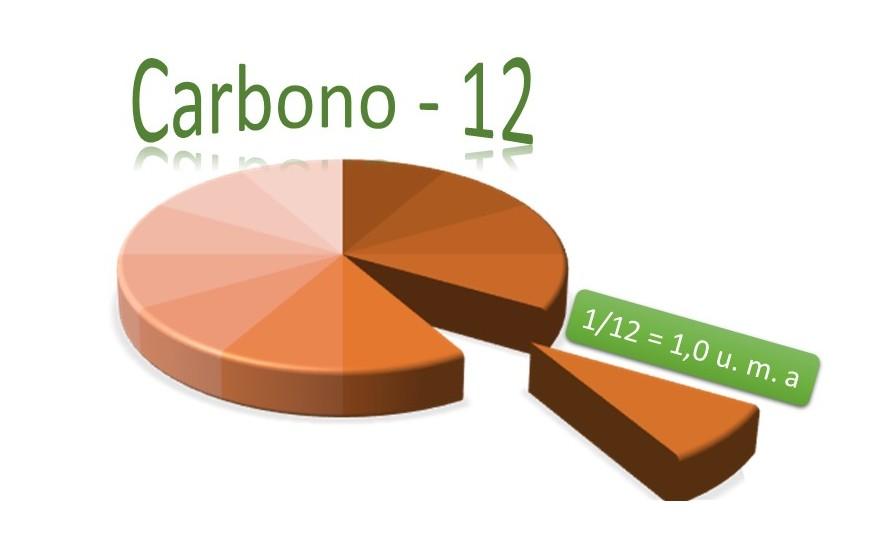 Vamos mudar o referencial de massa atômica? Que tal o  hidrogênio-1 pelo carbono-12? #SQN
